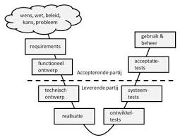 V-model en testsoorten, wat is de relatie hiertussen?