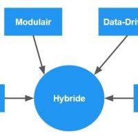 Hybride Testautomatisering Framework